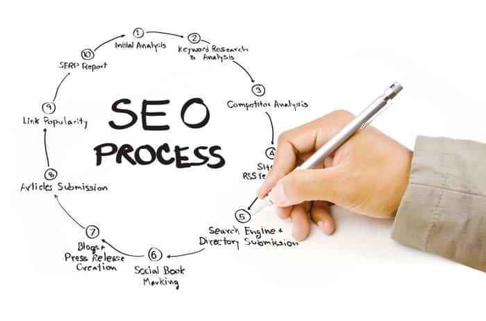 How SEO Can Take Your Business to New Heights of Success
